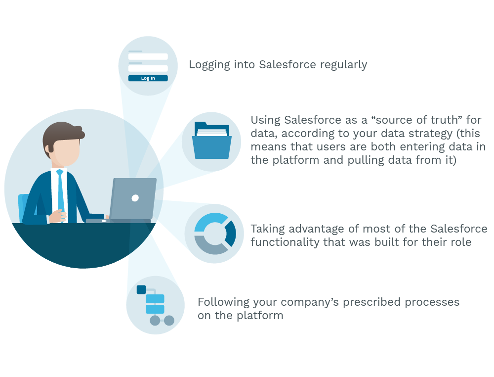 Definition of active Salesforce adoption