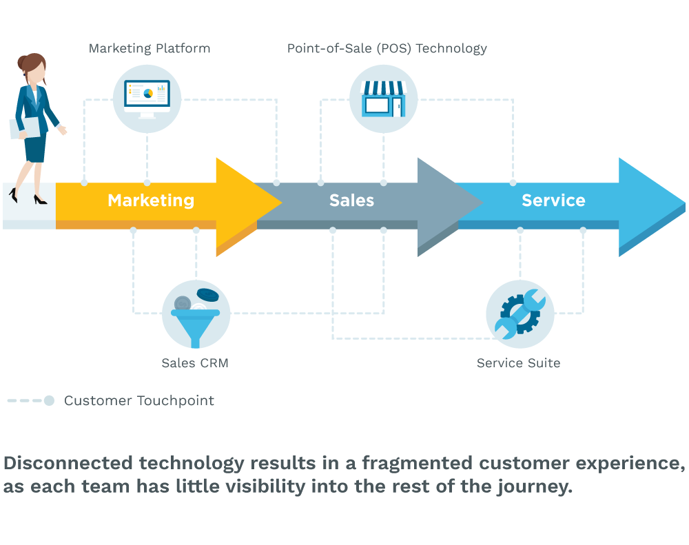 Disconnected technology results in a fragmented customer experience, as each team has little visibility into the rest of the journey