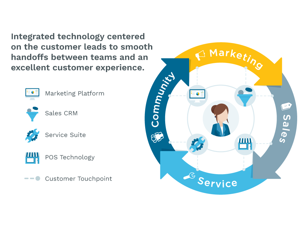 Integrated technology centered on the customer leads to smooth handoffs between teams and an excellent customer experience
