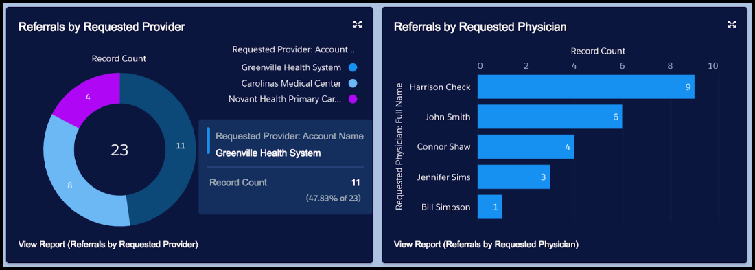 Patient referrals by requested provider and physician
