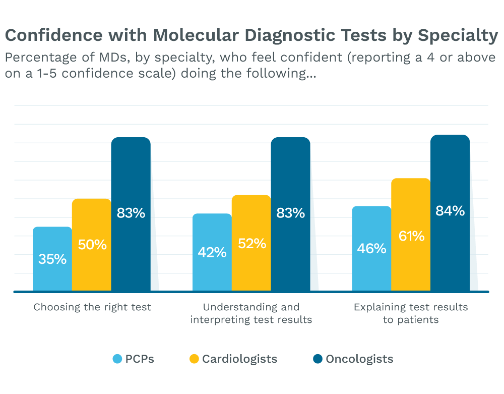 Physician confidence by specialty