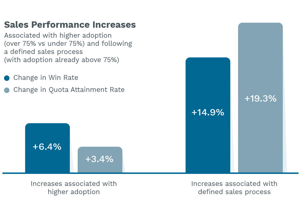 Sales performance increases associated with higher adoption and having a defined sales process