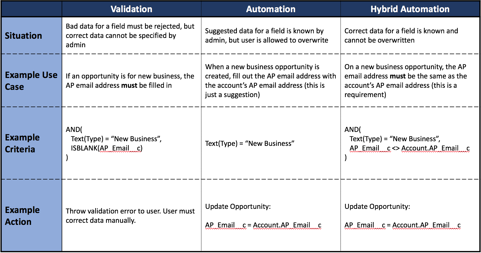 When to use validations, automations, and hybrid automations