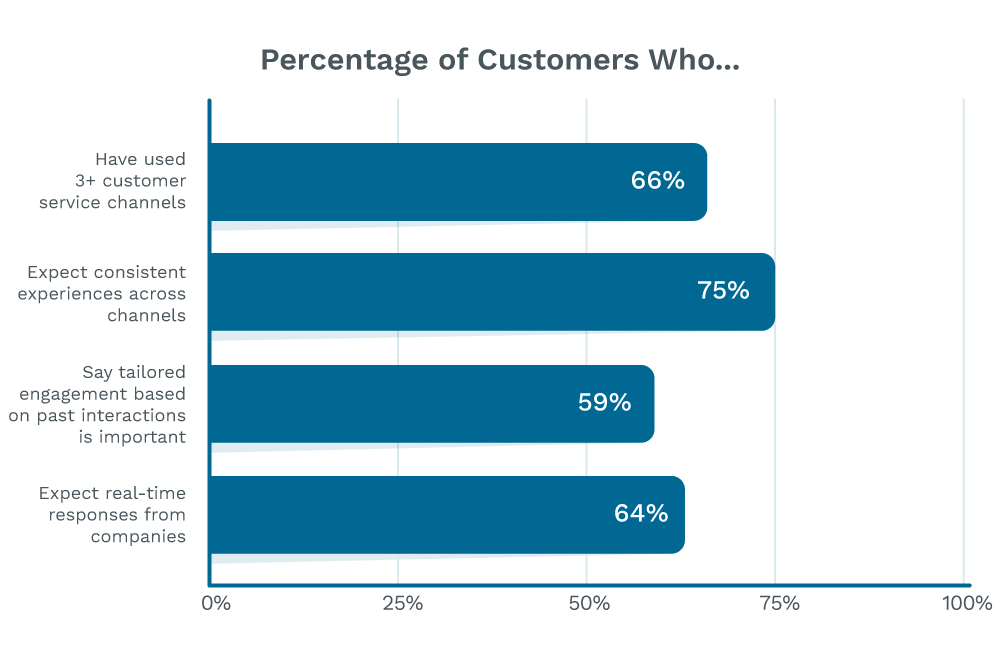 Statistics on customer experience expectations