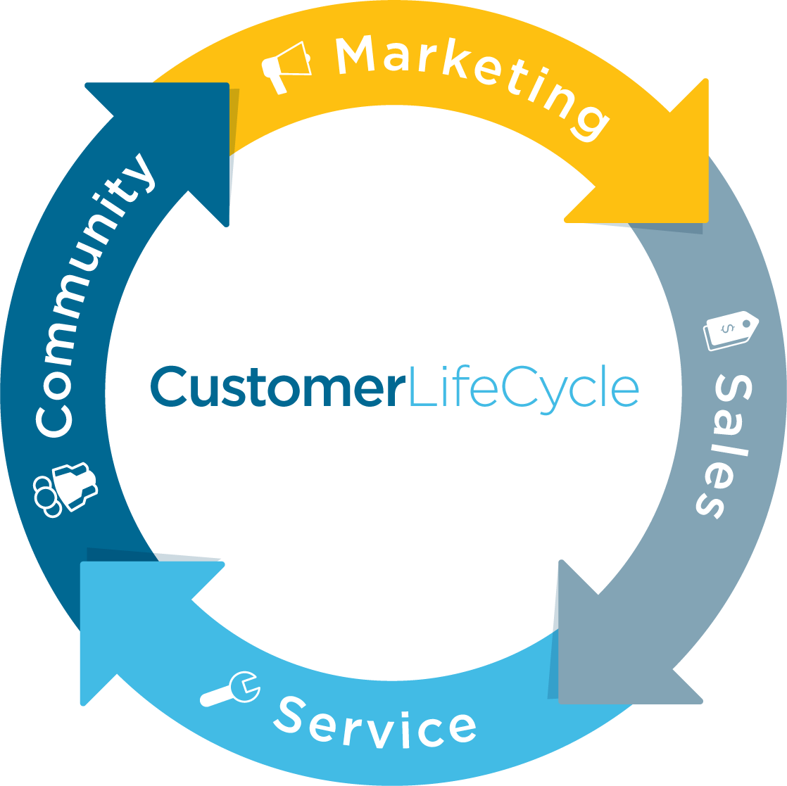 customer lifecycle torrent consulting