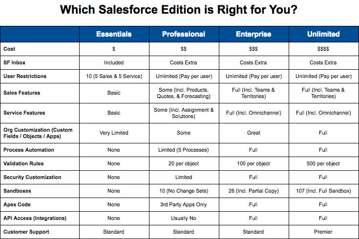Salesforce Enterprise Edition Features