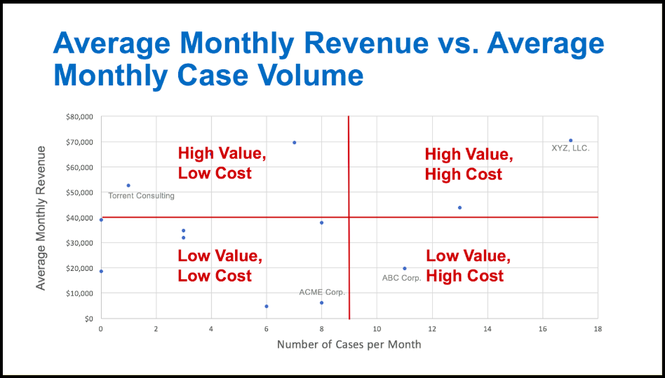 Value vs. cost, by customer